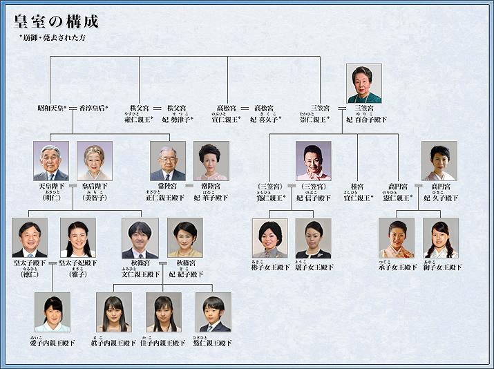 高円宮絢子さまの学歴や家系図は?結婚相手の経歴と画像をチェック ...